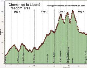 Chemin de la Liberté Freedom Trail Map
